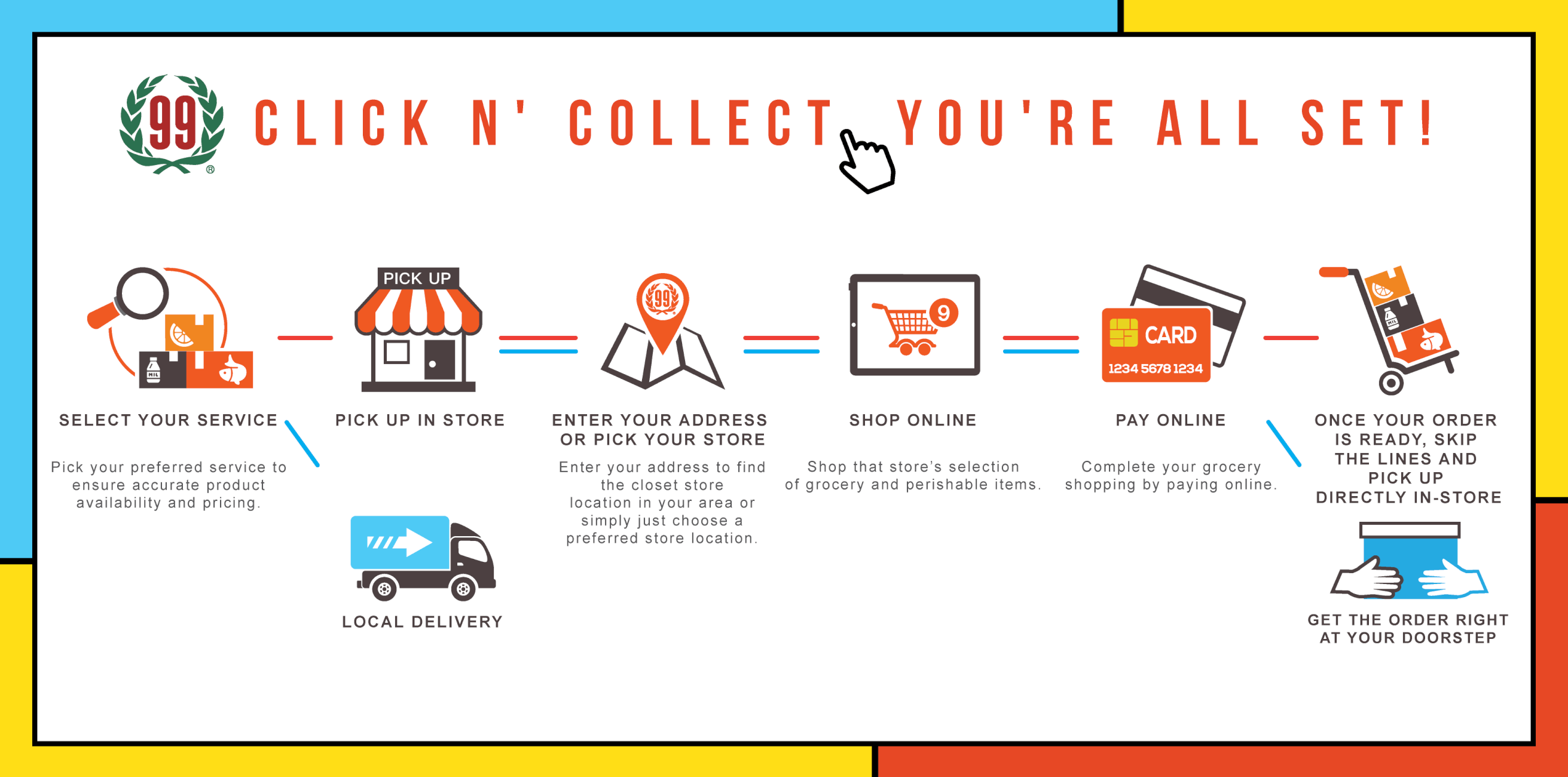 Click and Collect Explaination Image